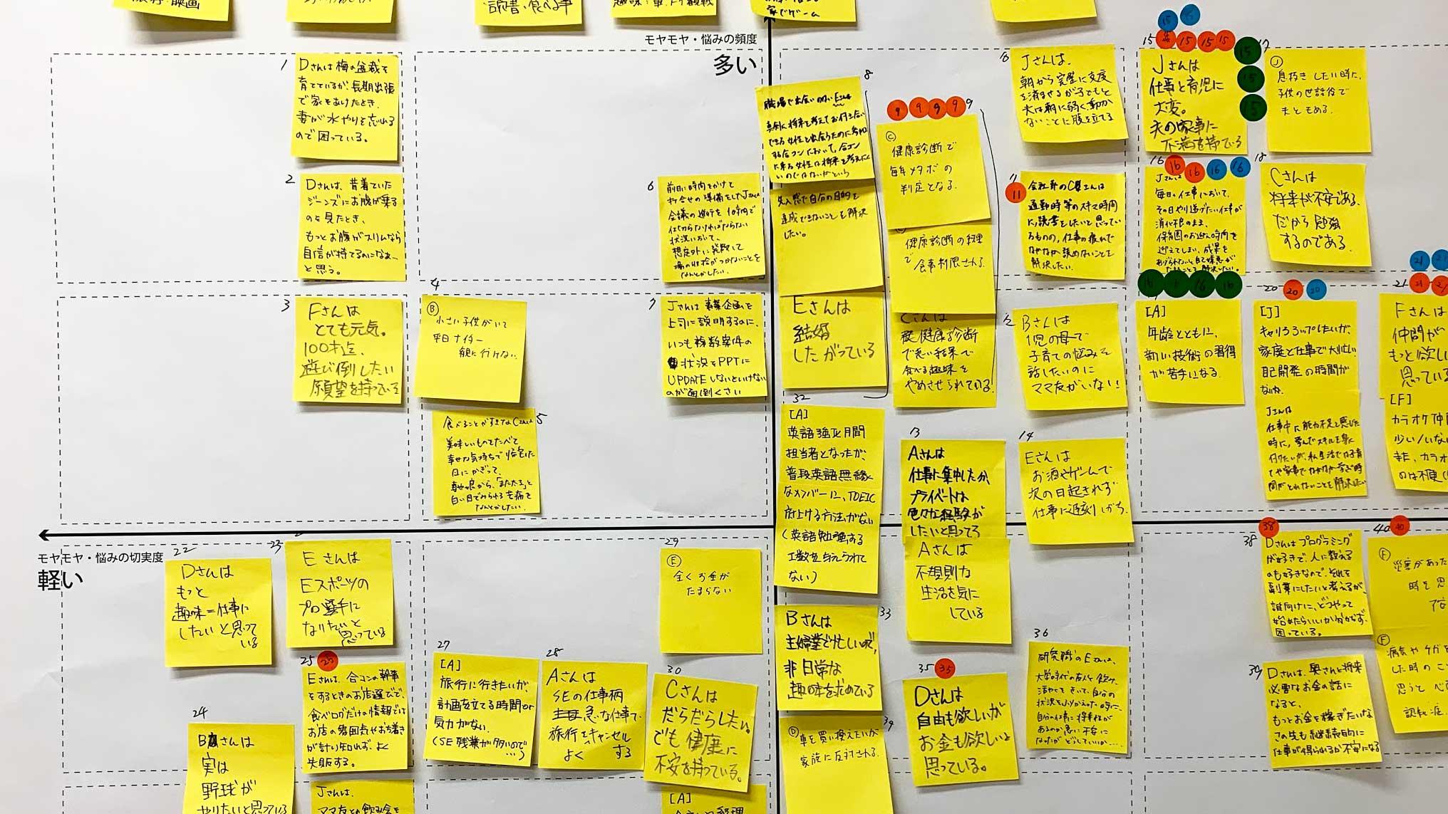 デザインスプリント3.0のフェーズ1 : 理解する