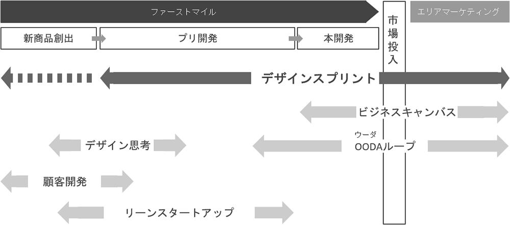 デザインスプリント3.0の他の手法との比較図