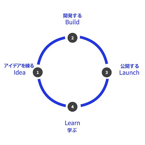 デザインスプリント3.0の通常の開発サイクル