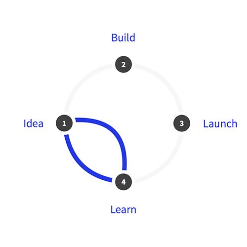 デザインスプリント3.0のデザインスプリントの開発サイクル