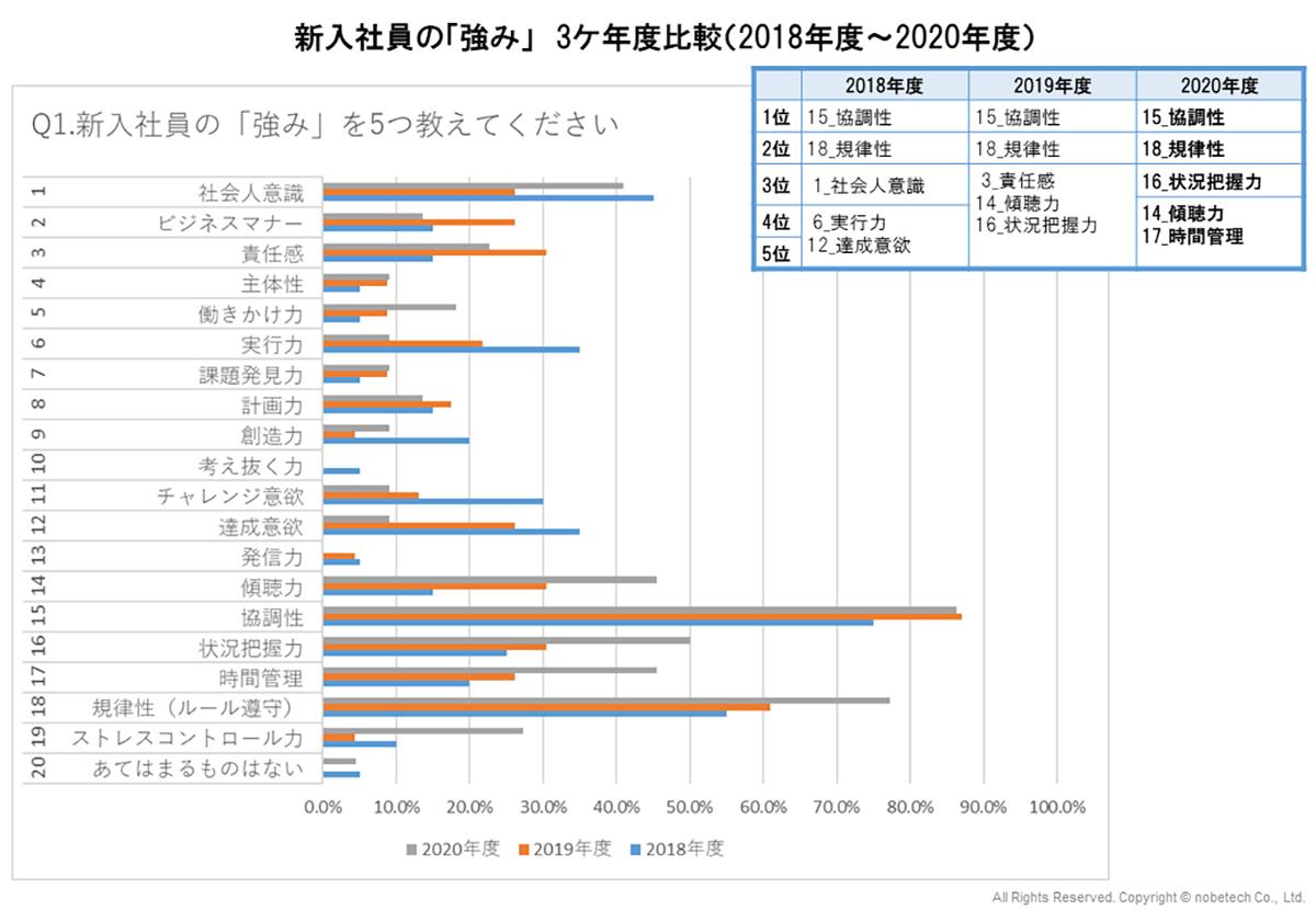 新入社員の「強み」 3ケ年度比較(2018年度~2020年度)