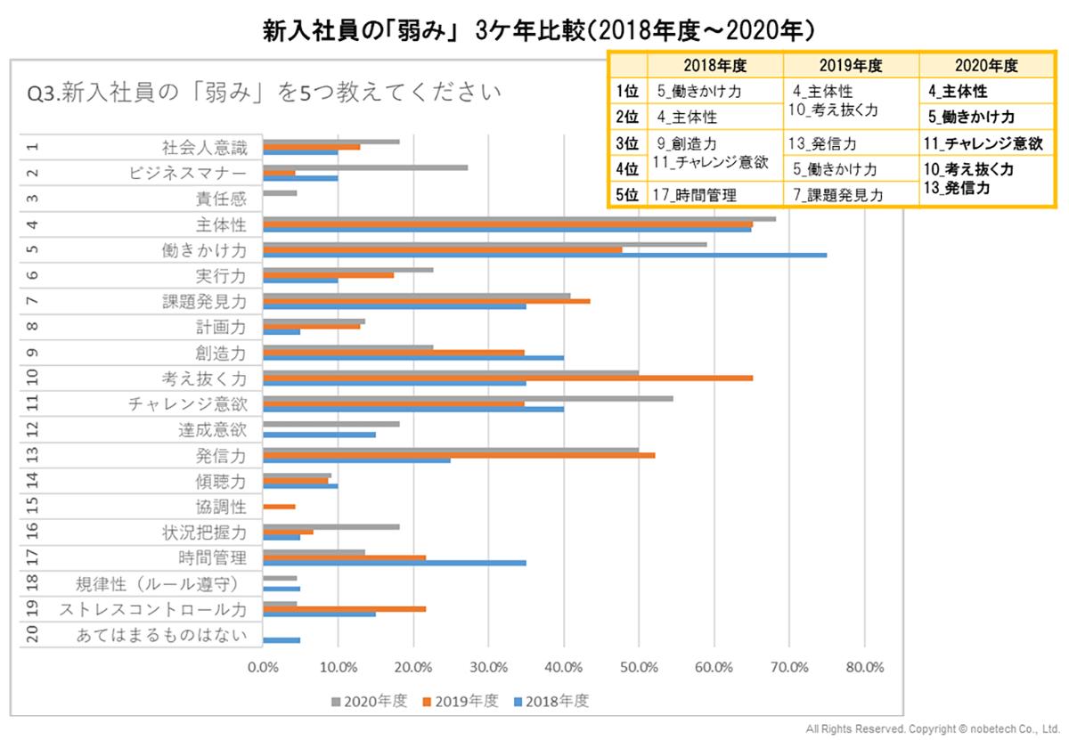 新入社員の「弱み」 3ケ年比較(2018年度~2020年)